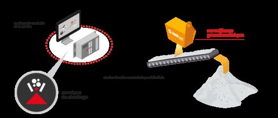 Contôle granulométrique sur le chantier du Lyon TURIN